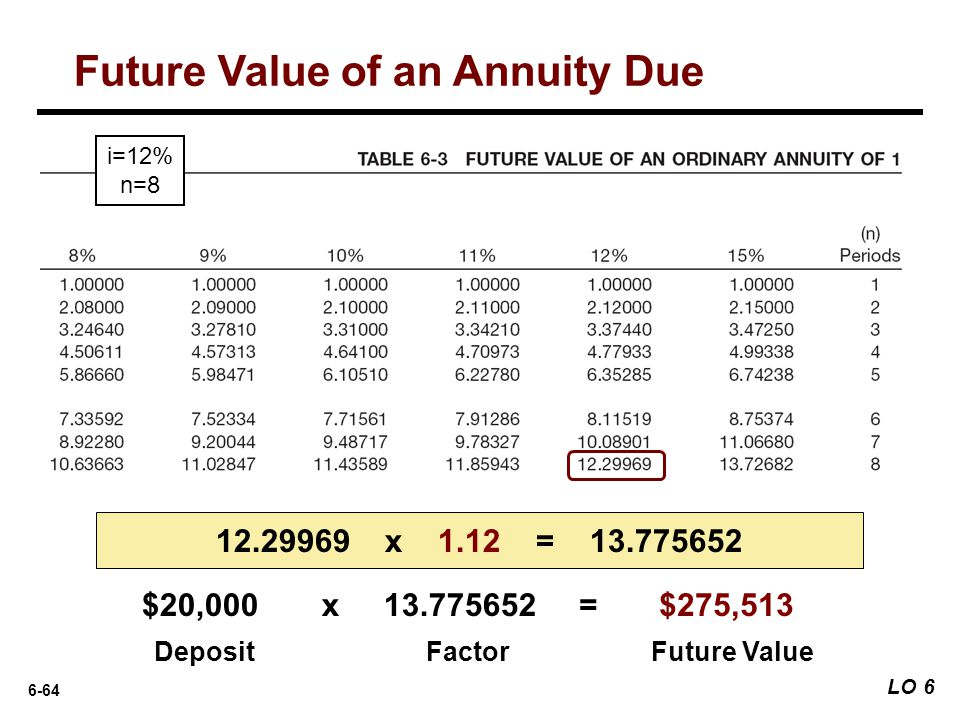 6-64 DepositFactorFuture Value 12.29969 x 1.12 = 13.775652 i=12% n=8 $20,000x 13.775652= $275,513 Future Value of an Annuity Due LO 6