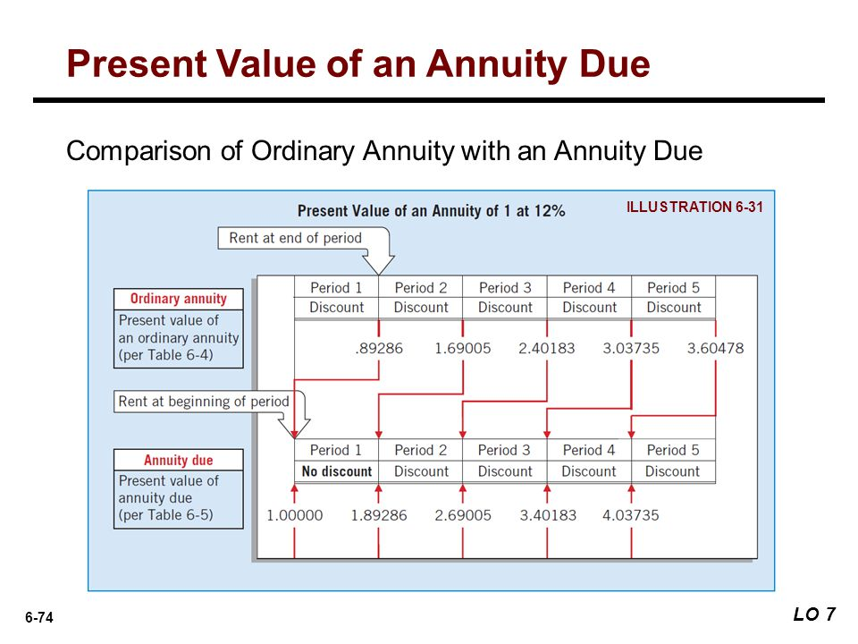 6-74 ILLUSTRATION 6-31 Comparison of Ordinary Annuity with an Annuity Due Present Value of an Annuity Due LO 7