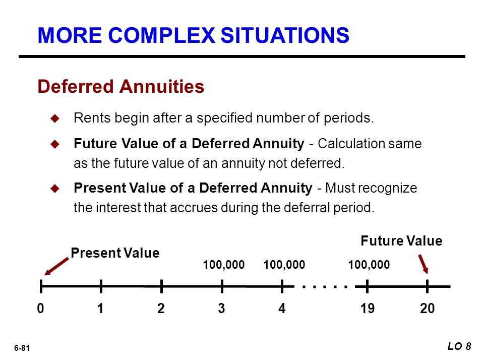 6-81  Rents begin after a specified number of periods.  Future Value of a Deferred Annuity - Calculation same as the future value of an annuity not