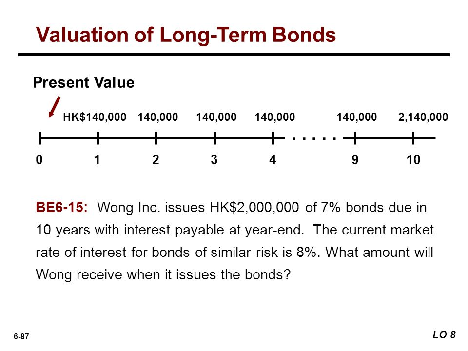 6-87 BE6-15: Wong Inc. issues HK$2,000,000 of 7% bonds due in 10 years with interest payable at year-end. The current market rate of interest for bond