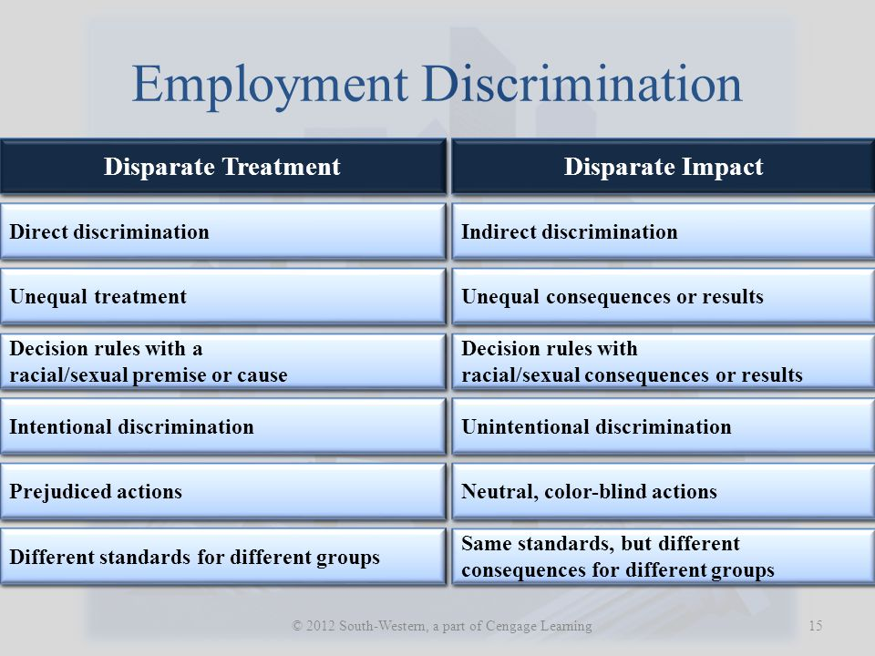 Employment Discrimination 15 © 2012 South-Western, a part of Cengage Learning