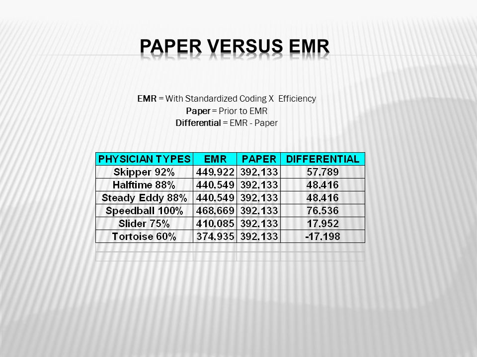 EMR = With Standardized Coding X Efficiency Paper = Prior to EMR Differential = EMR - Paper