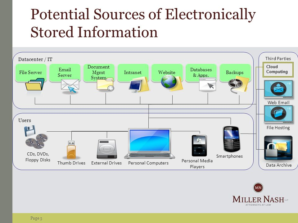 Page 3 Potential Sources of Electronically Stored Information Cloud Computing