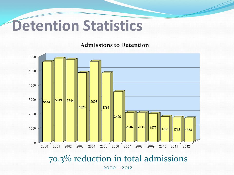 70.3% reduction in total admissions 2000 – 2012