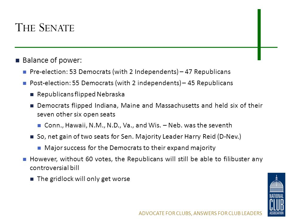 T HE S ENATE Balance of power: Pre-election: 53 Democrats (with 2 Independents) – 47 Republicans Post-election: 55 Democrats (with 2 independents) – 45 Republicans Republicans flipped Nebraska Democrats flipped Indiana, Maine and Massachusetts and held six of their seven other six open seats Conn., Hawaii, N.M., N.D., Va., and Wis.