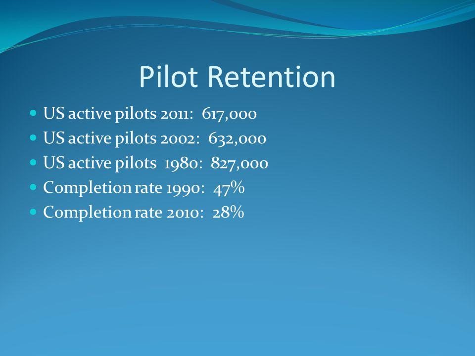 Pilot Retention US active pilots 2011: 617,000 US active pilots 2002: 632,000 US active pilots 1980: 827,000 Completion rate 1990: 47% Completion rate 2010: 28%