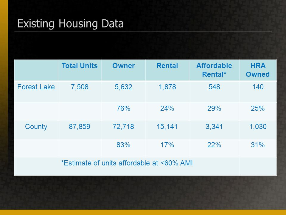 Existing Housing Data Total UnitsOwnerRentalAffordable Rental* HRA Owned Forest Lake7,5085,6321,878548140 76%24%29%25% County87,85972,71815,1413,3411,030 83%17%22%31% *Estimate of units affordable at <60% AMI