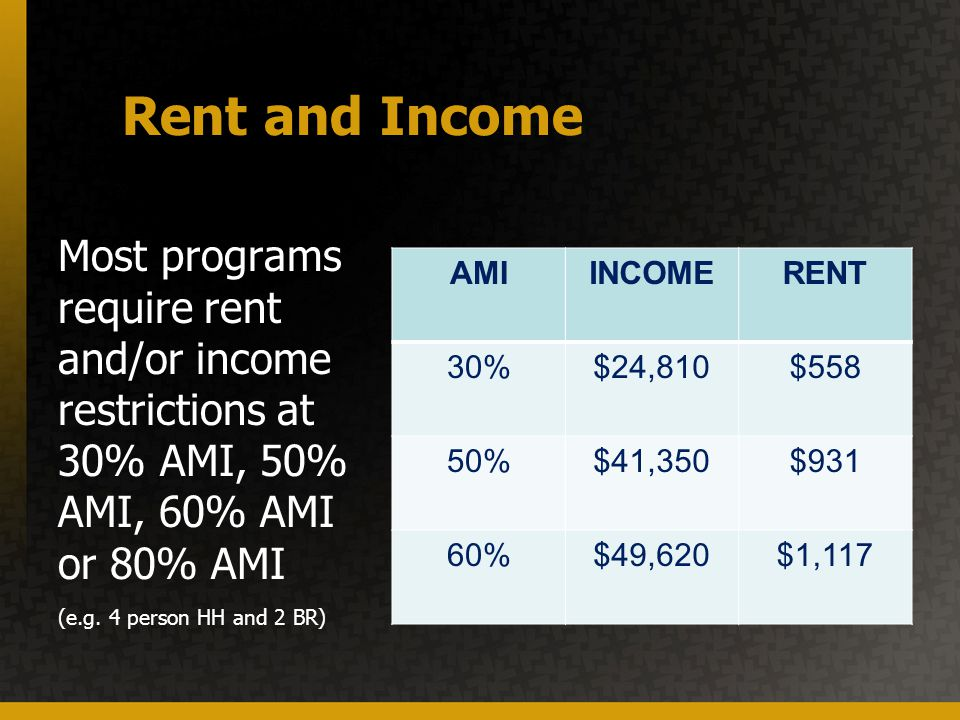 Rent and Income AMIINCOMERENT 30%$24,810$558 50%$41,350$931 60%$49,620$1,117 Most programs require rent and/or income restrictions at 30% AMI, 50% AMI, 60% AMI or 80% AMI (e.g.