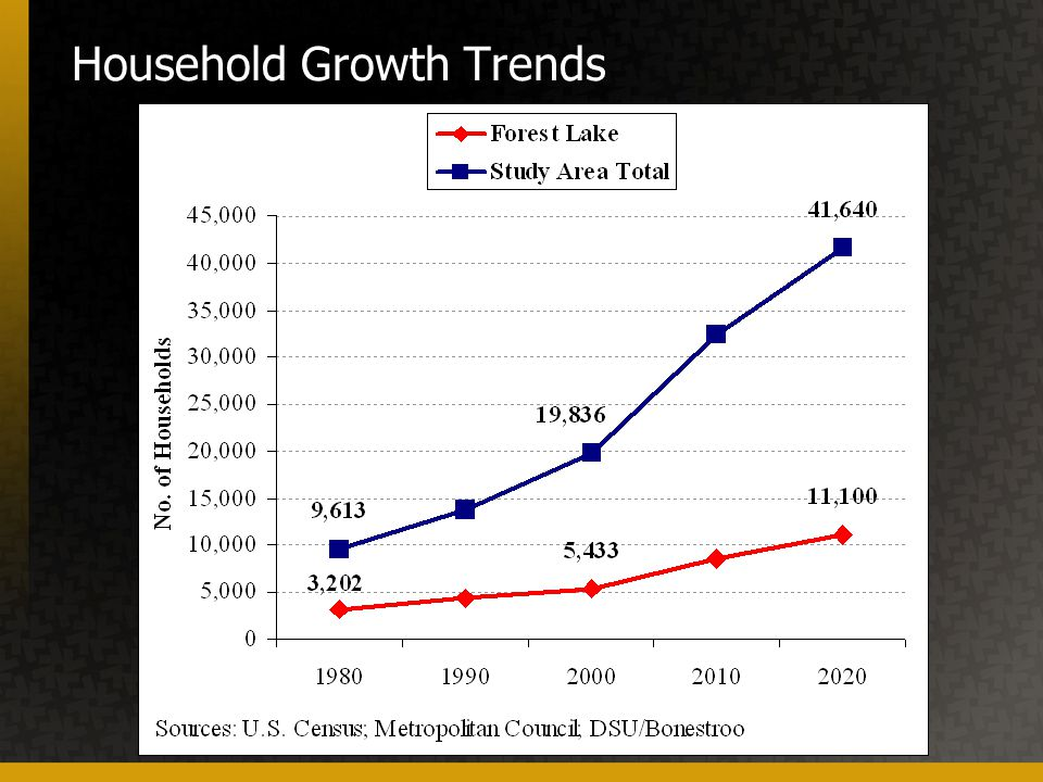 Household Growth Trends