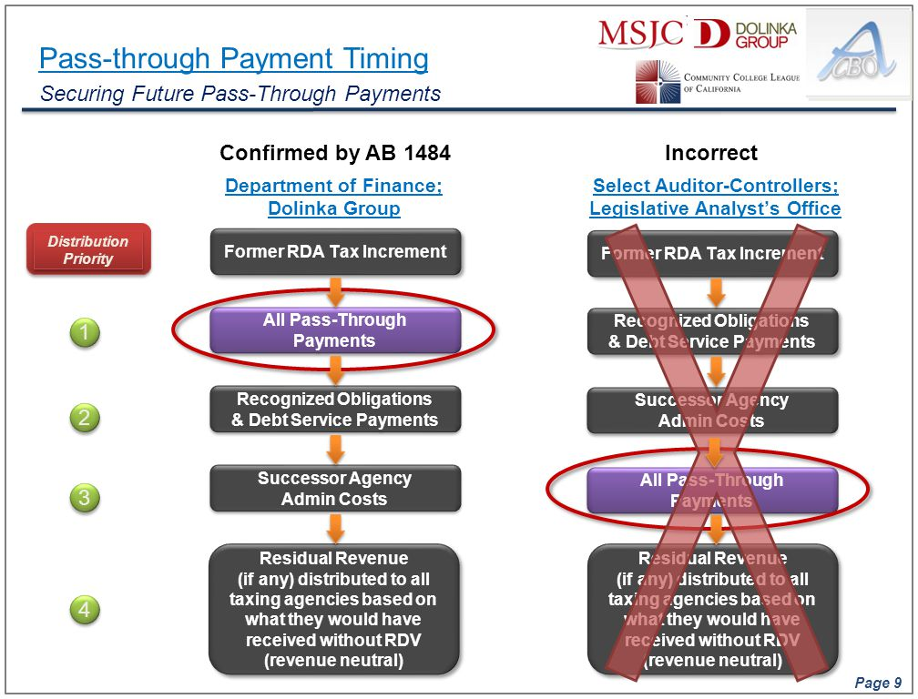 Page 9 All Pass-Through Payments All Pass-Through Payments Pass-through Payment Timing Securing Future Pass-Through Payments Residual Revenue (if any)
