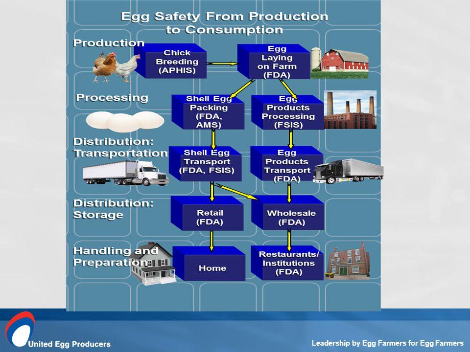 Leadership by Egg Farmers for Egg Farmers