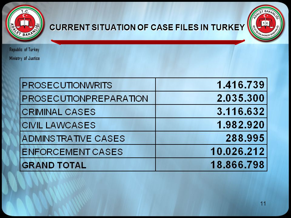 11 CURRENT SITUATION OF CASE FILES IN TURKEY Republic of Turkey Ministry of Justice