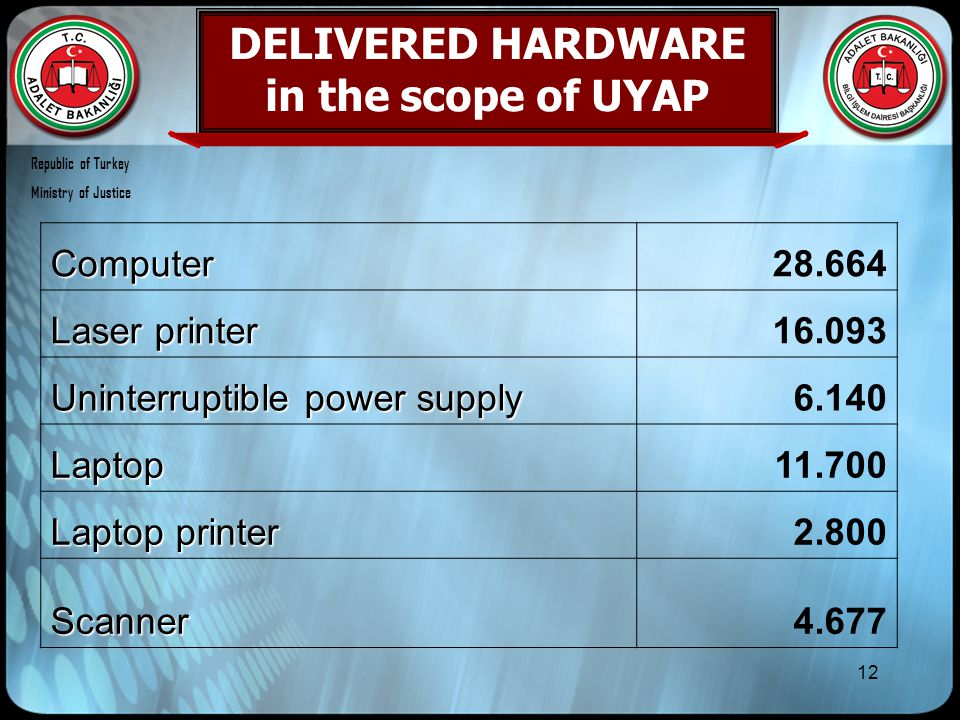 12 DELIVERED HARDWARE in the scope of UYAPComputer28.664 Laser printer 16.093 Uninterruptible power supply 6.140 Laptop11.700 Laptop printer 2.800 Sca