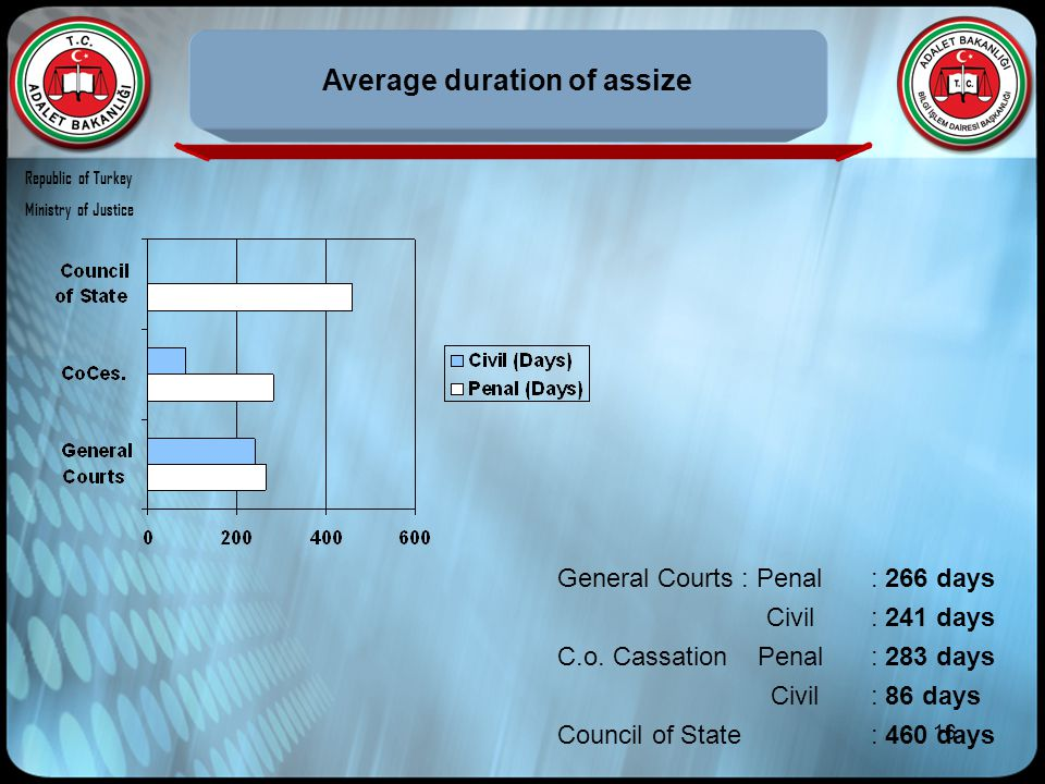 16 Average duration of assize General Courts : Penal: 266 days Civil: 241 days C.o. Cassation Penal: 283 days Civil: 86 days Council of State: 460 day