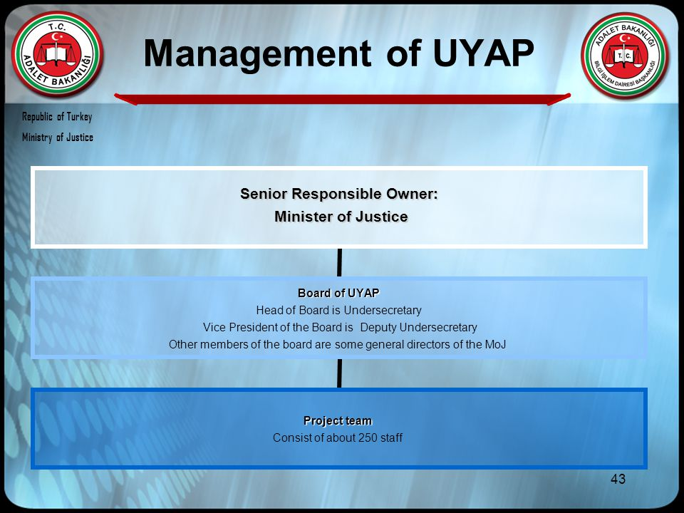 43 Management of UYAP Senior Responsible Owner: Minister of Justice Minister of Justice Board of UYAP Head of Board is Undersecretary Vice President o