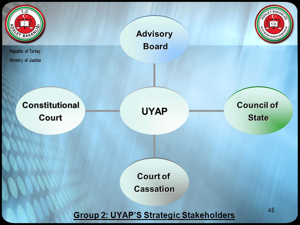 45 UYAP Advisory Board Board Council of State Court of Cassation Constitutional Court Group 2: UYAP'S Strategic Stakeholders Republic of Turkey Minist