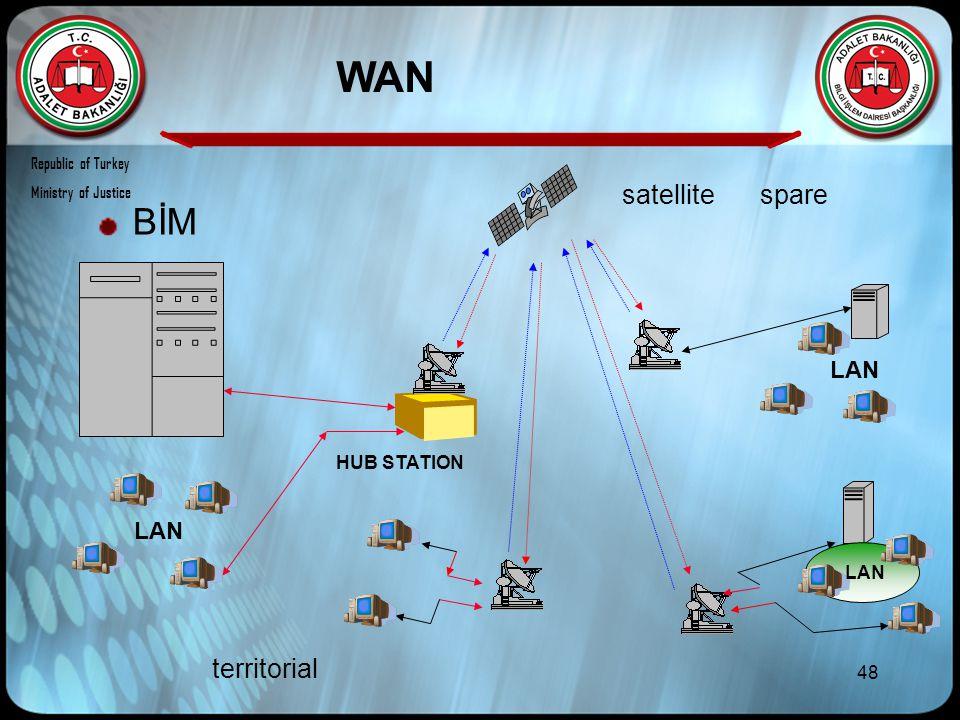 48 LAN HUB STATION LAN WAN BİM Republic of Turkey Ministry of Justice satellite territorial spare