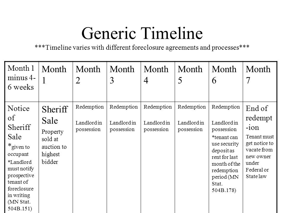 Generic Timeline ***Timeline varies with different foreclosure agreements and processes*** Month 1 minus 4- 6 weeks Month 1 Month 2 Month 3 Month 4 Month 5 Month 6 Month 7 Notice of Sheriff Sale * given to occupant *Landlord must notify prospective tenant of foreclosure in writing (MN Stat.
