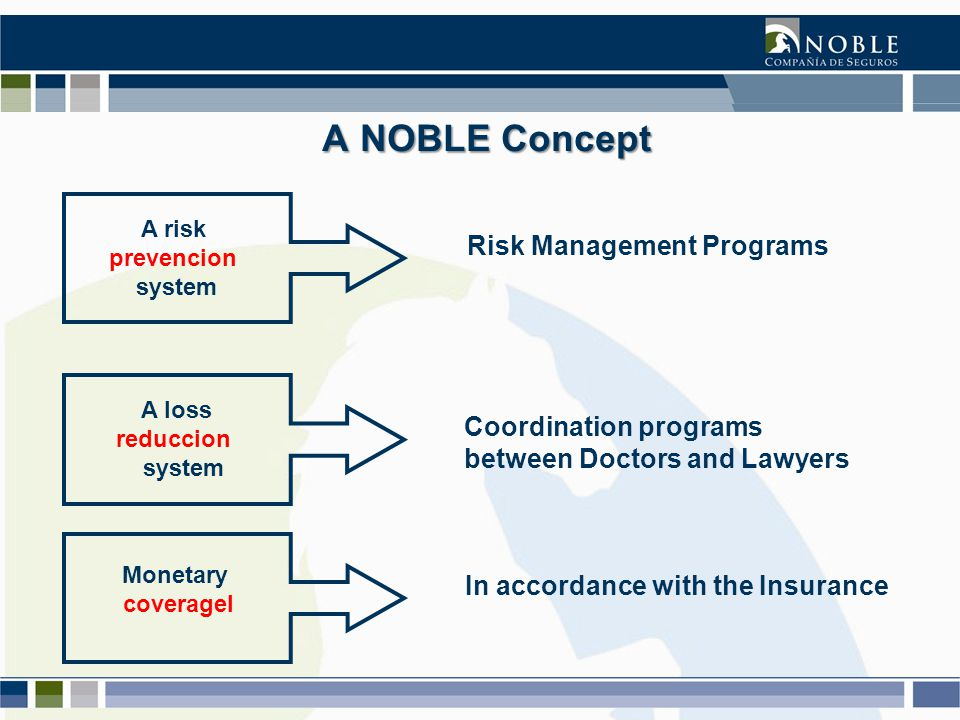 A NOBLE Concept A NOBLE Concept A risk prevencion system Risk Management Programs A loss reduccion system Coordination programs between Doctors and Lawyers Monetary coveragel In accordance with the Insurance