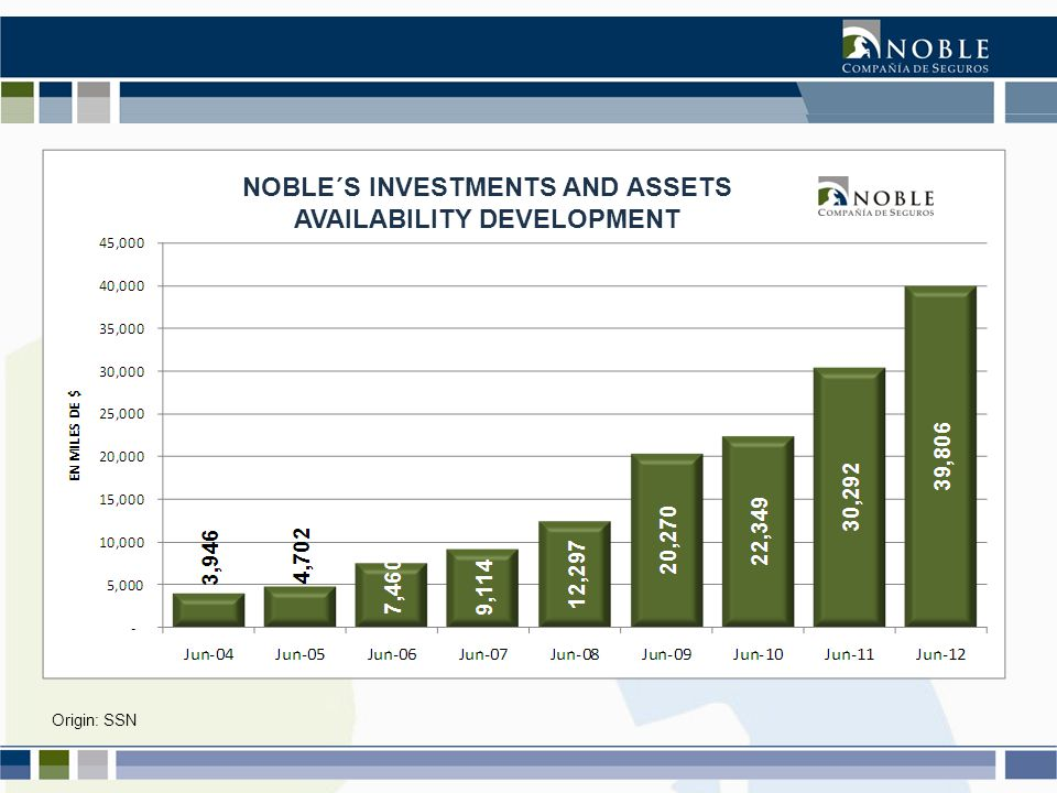 Origin: SSN NOBLE´S INVESTMENTS AND ASSETS AVAILABILITY DEVELOPMENT