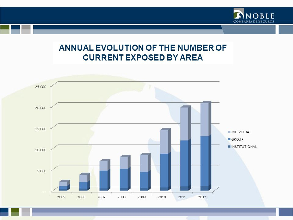 ANNUAL EVOLUTION OF THE NUMBER OF CURRENT EXPOSED BY AREA