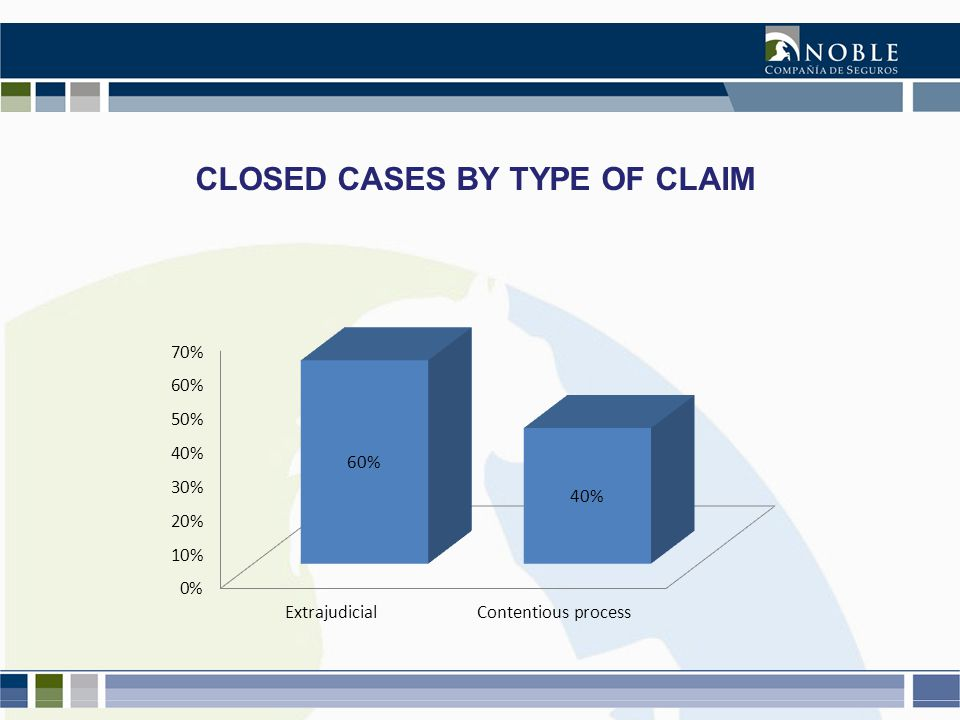 CLOSED CASES BY TYPE OF CLAIM