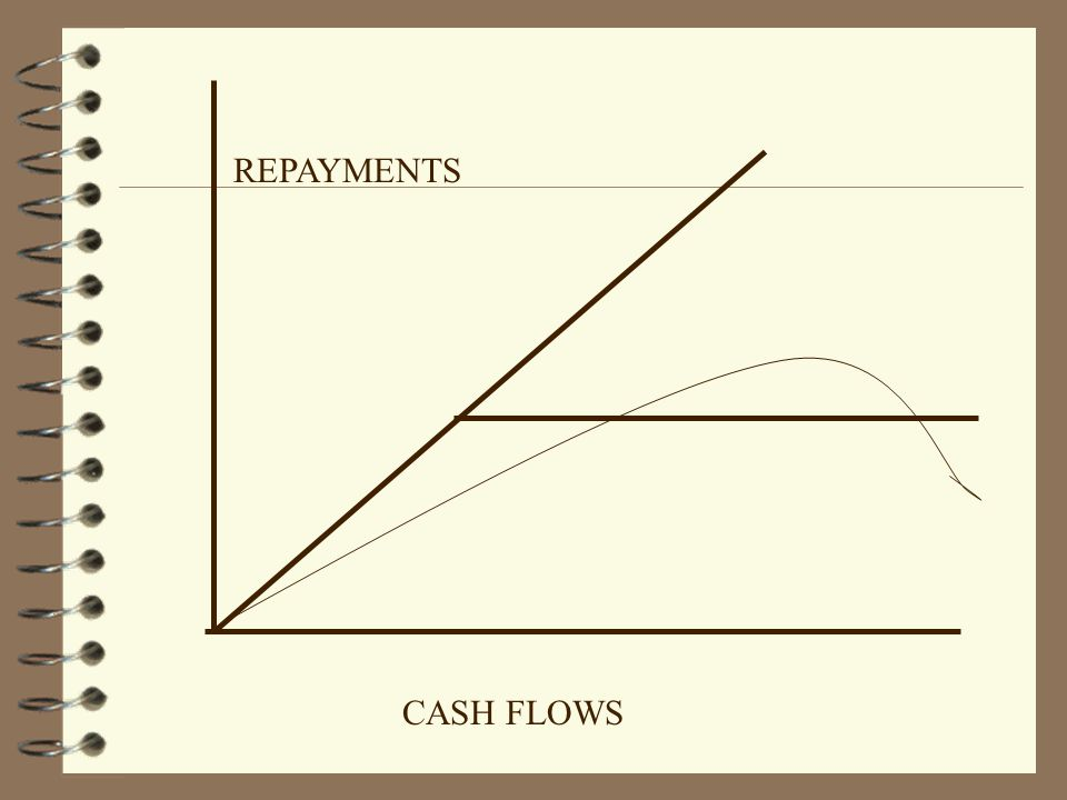 SOVEREIGN DEBT(II) 4 In an infinite horizon the present value of being denied credit by the borrower is: