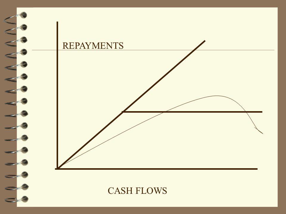CASH FLOWS REPAYMENTS