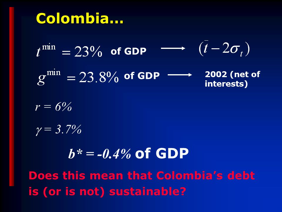 Colombia… r = 6%  = 3.7% b* = -0.4% of GDP Does this mean that Colombia's debt is (or is not) sustainable.
