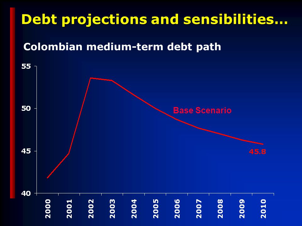 Debt projections and sensibilities… Base Scenario Colombian medium-term debt path