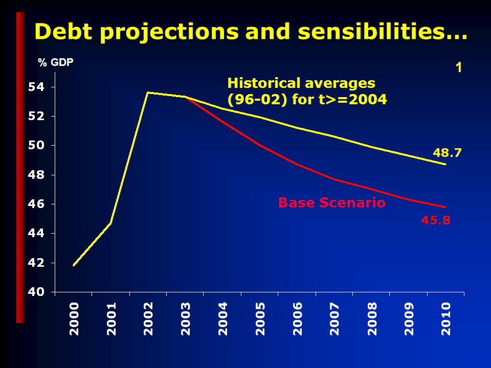 Debt projections and sensibilities… Base Scenario Historical averages (96-02) for t>=2004 % GDP 1