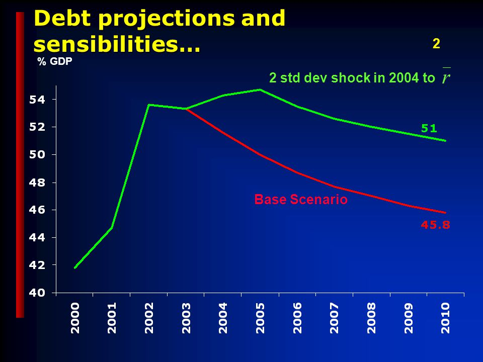 Debt projections and sensibilities… Base Scenario 2 std dev shock in 2004 to % GDP 2