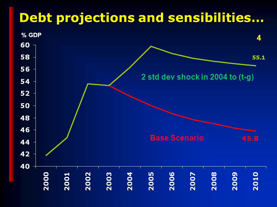 Debt projections and sensibilities… Base Scenario 2 std dev shock in 2004 to (t-g) % GDP 4