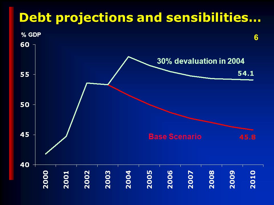Debt projections and sensibilities… Base Scenario 30% devaluation in 2004 % GDP 6