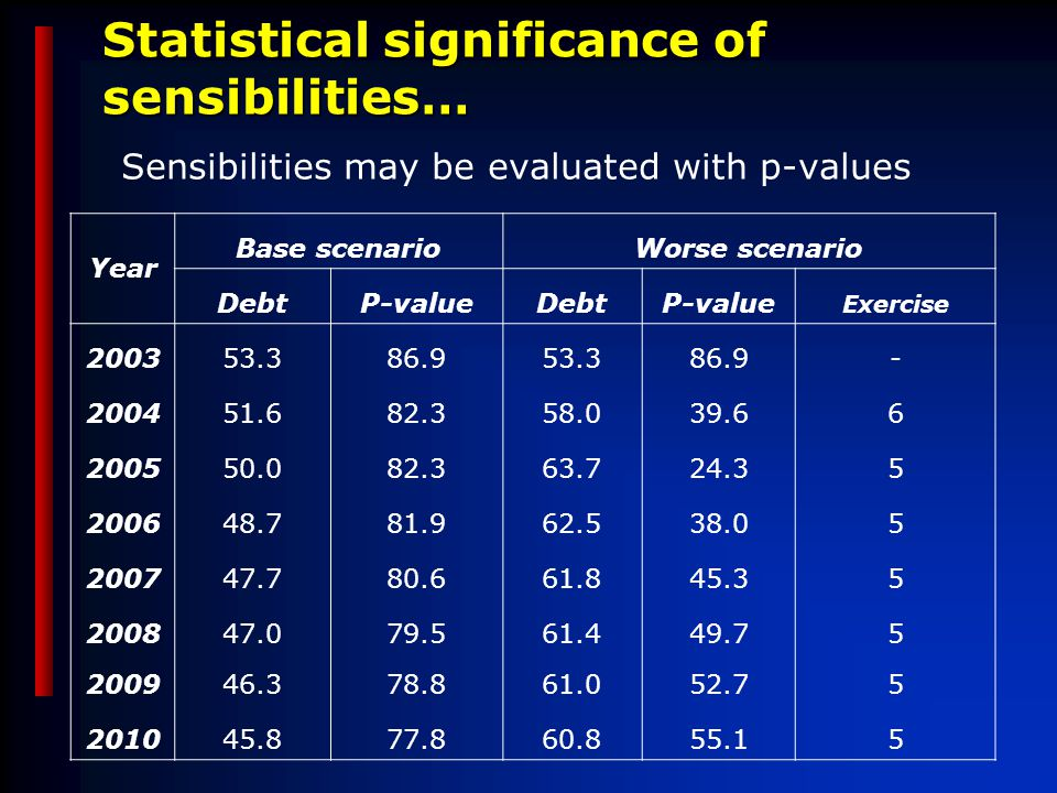 Statistical significance of sensibilities… Sensibilities may be evaluated with p-values Year Base scenarioWorse scenario DebtP-valueDebtP-value Exercise 200353.386.953.386.9- 200451.682.358.039.66 200550.082.363.724.35 200648.781.962.538.05 200747.780.661.845.35 200847.079.561.449.75 200946.378.861.052.75 201045.877.860.855.15