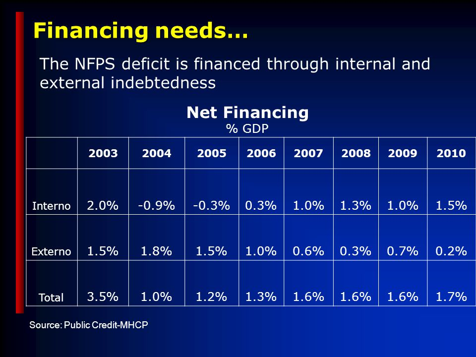 Financing needs… 20032004200520062007200820092010 Interno 2.0%-0.9%-0.3%0.3%1.0%1.3%1.0%1.5% Externo 1.5%1.8%1.5%1.0%0.6%0.3%0.7%0.2% Total 3.5%1.0%1.2%1.3%1.6% 1.7% Source: Public Credit-MHCP Net Financing % GDP The NFPS deficit is financed through internal and external indebtedness