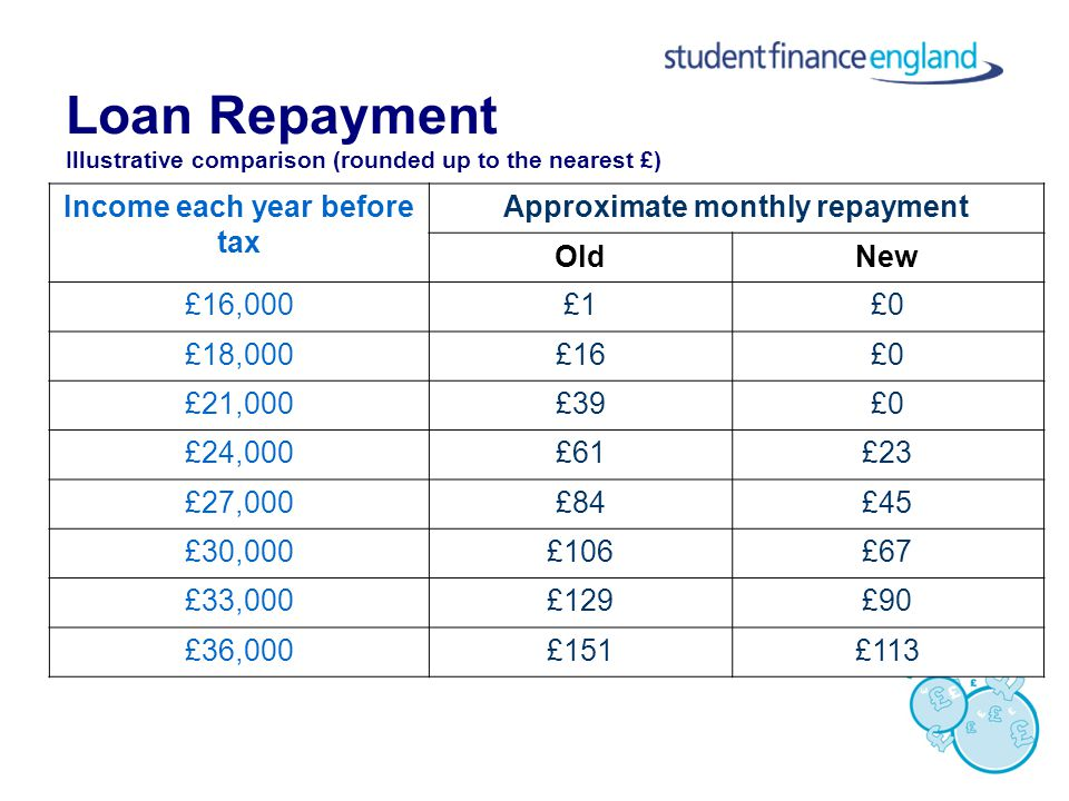 Loan Repayment Illustrative comparison (rounded up to the nearest £) Income each year before tax Approximate monthly repayment OldNew £16,000£1£0 £18,000£16£0 £21,000£39£0 £24,000£61£23 £27,000£84£45 £30,000£106£67 £33,000£129£90 £36,000£151£113