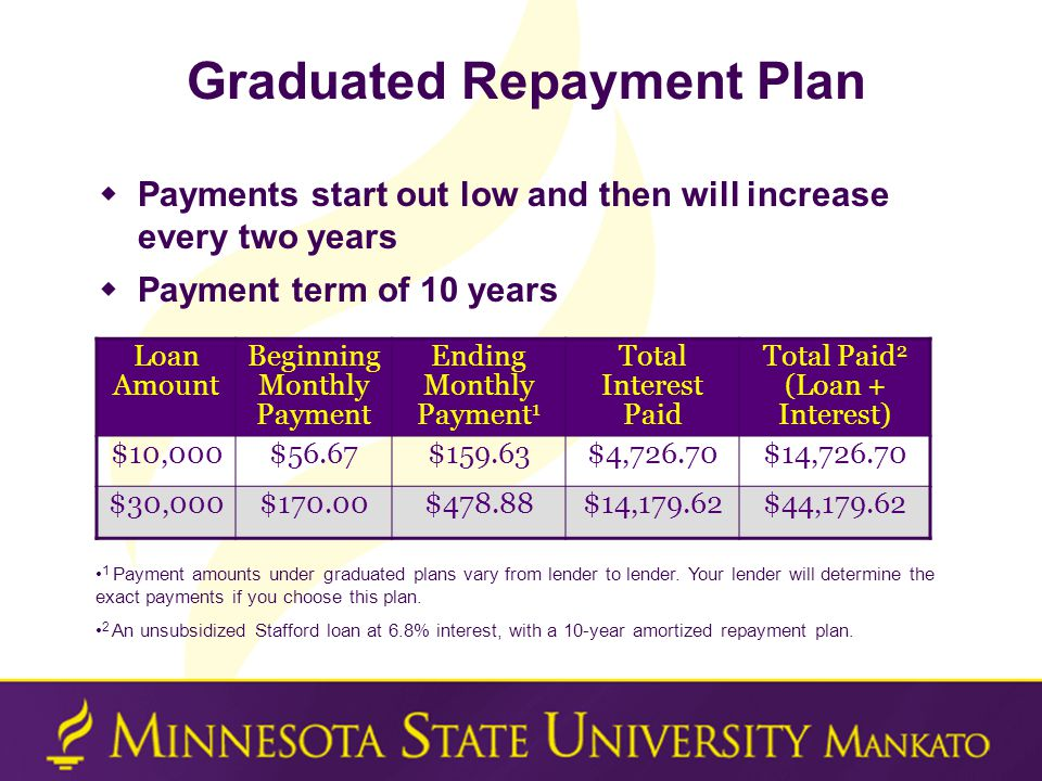 Graduated Repayment Plan  Payments start out low and then will increase every two years  Payment term of 10 years Loan Amount Beginning Monthly Payment Ending Monthly Payment 1 Total Interest Paid Total Paid 2 (Loan + Interest) $10,000$56.67$159.63$4,726.70$14,726.70 $30,000$170.00$478.88$14,179.62$44,179.62 1 Payment amounts under graduated plans vary from lender to lender.