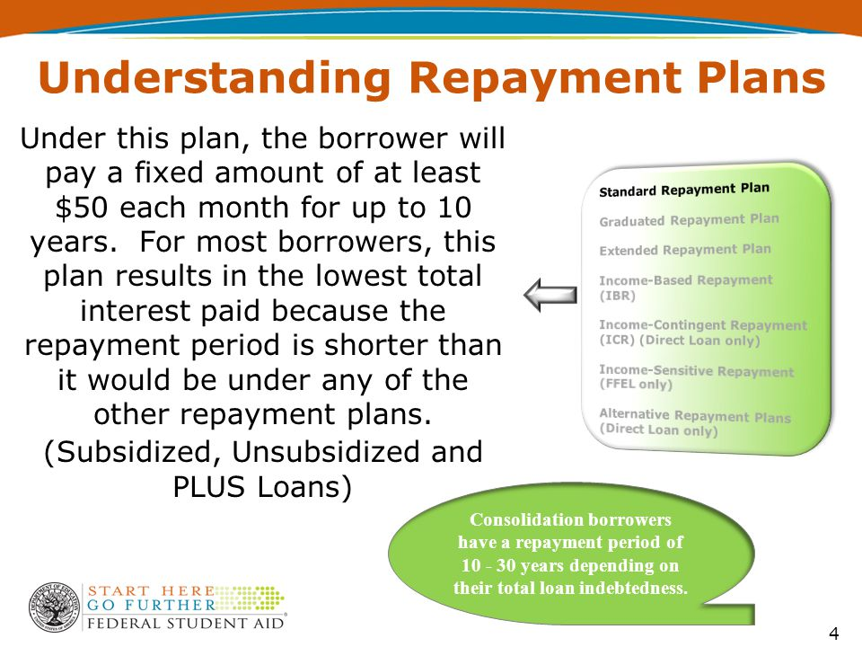 Under this plan, the borrower will pay a fixed amount of at least $50 each month for up to 10 years.