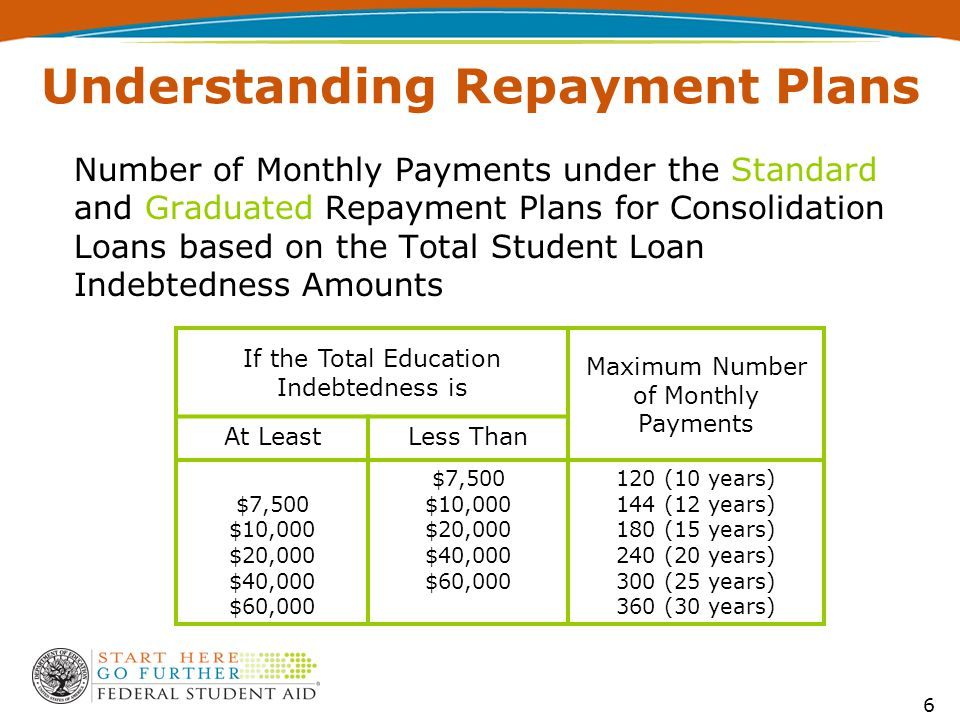 Number of Monthly Payments under the Standard and Graduated Repayment Plans for Consolidation Loans based on the Total Student Loan Indebtedness Amounts If the Total Education Indebtedness is Maximum Number of Monthly Payments At LeastLess Than $7,500 $10,000 $20,000 $40,000 $60,000 $7,500 $10,000 $20,000 $40,000 $60,000 120 (10 years) 144 (12 years) 180 (15 years) 240 (20 years) 300 (25 years) 360 (30 years) 6 Understanding Repayment Plans