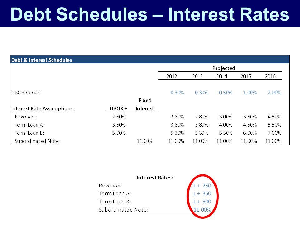 Debt Schedules – Interest Rates