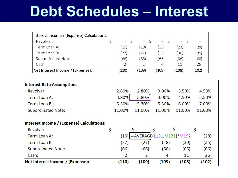 Debt Schedules – Interest