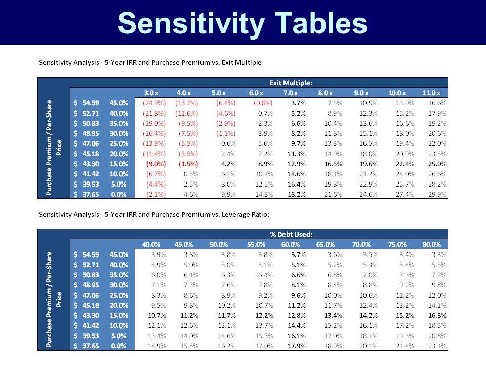 Sensitivity Tables
