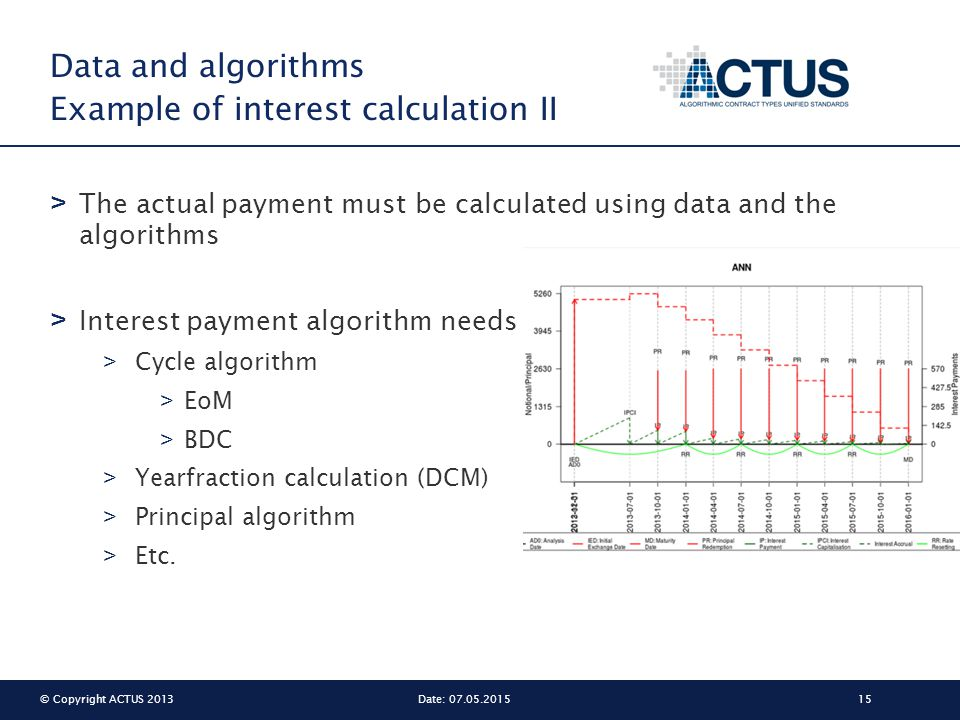 © Copyright ACTUS 201315Date: 07.05.2015 Data and algorithms Example of interest calculation II > The actual payment must be calculated using data and the algorithms > Interest payment algorithm needs > Cycle algorithm > EoM > BDC > Yearfraction calculation (DCM) > Principal algorithm > Etc.
