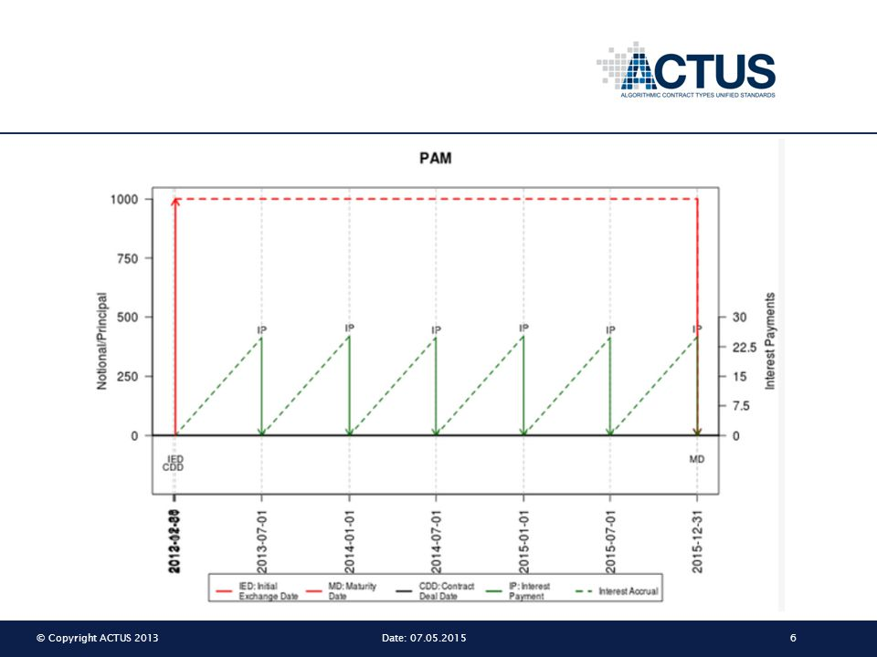 © Copyright ACTUS 201317Date: 07.05.2015 An analogy DNA and gene expression DATAALGORITHMS