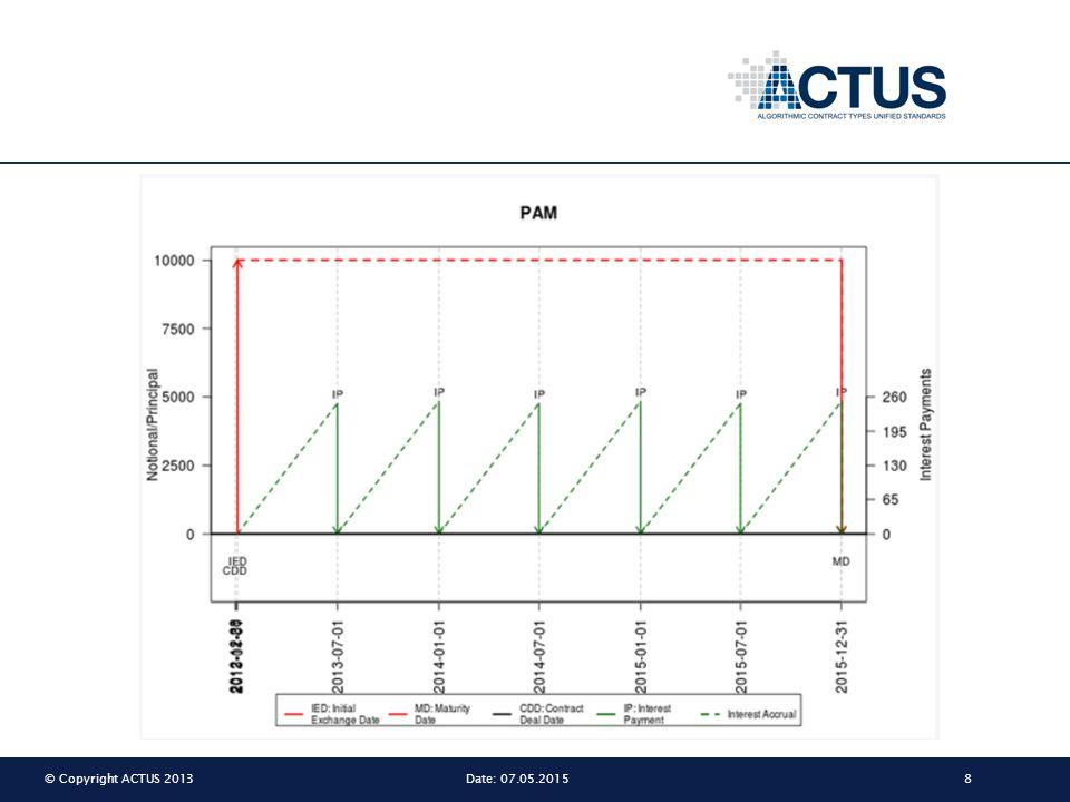 © Copyright ACTUS 201319Date: 07.05.2015 Autark Financial Contracts Self executing analysis Riskfactors Basic Results DATA ALGORITHMS