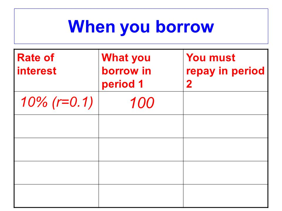 When you borrow Rate of interest What you borrow in period 1 You must repay in period 2 10% (r=0.1) 100110 20% (r=0.2) 100