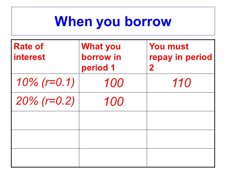When you borrow Rate of interest What you borrow in period 1 You must repay in period 2 10% (r=0.1) 100110 20% (r=0.2) 100120 r100