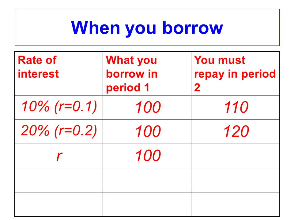 The Budget Line 1.m 1 > c 1 savings = m 1 - c 1 Becomes (m 1 - c 1 )(1+r) in period 2.