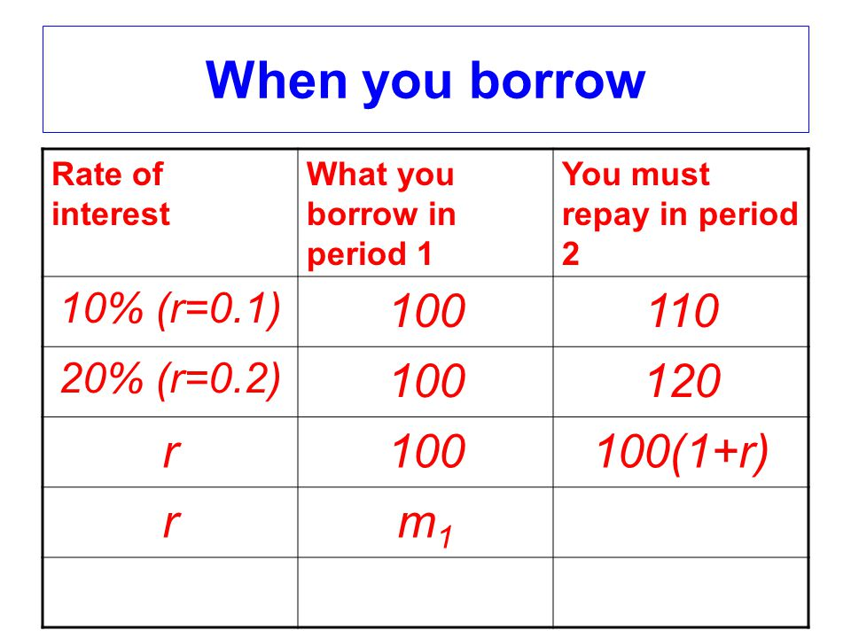 When you borrow Rate of interest What you borrow in period 1 You must repay in period 2 10% (r=0.1) 100110 20% (r=0.2) 100120 r100100(1+r) rm1m1